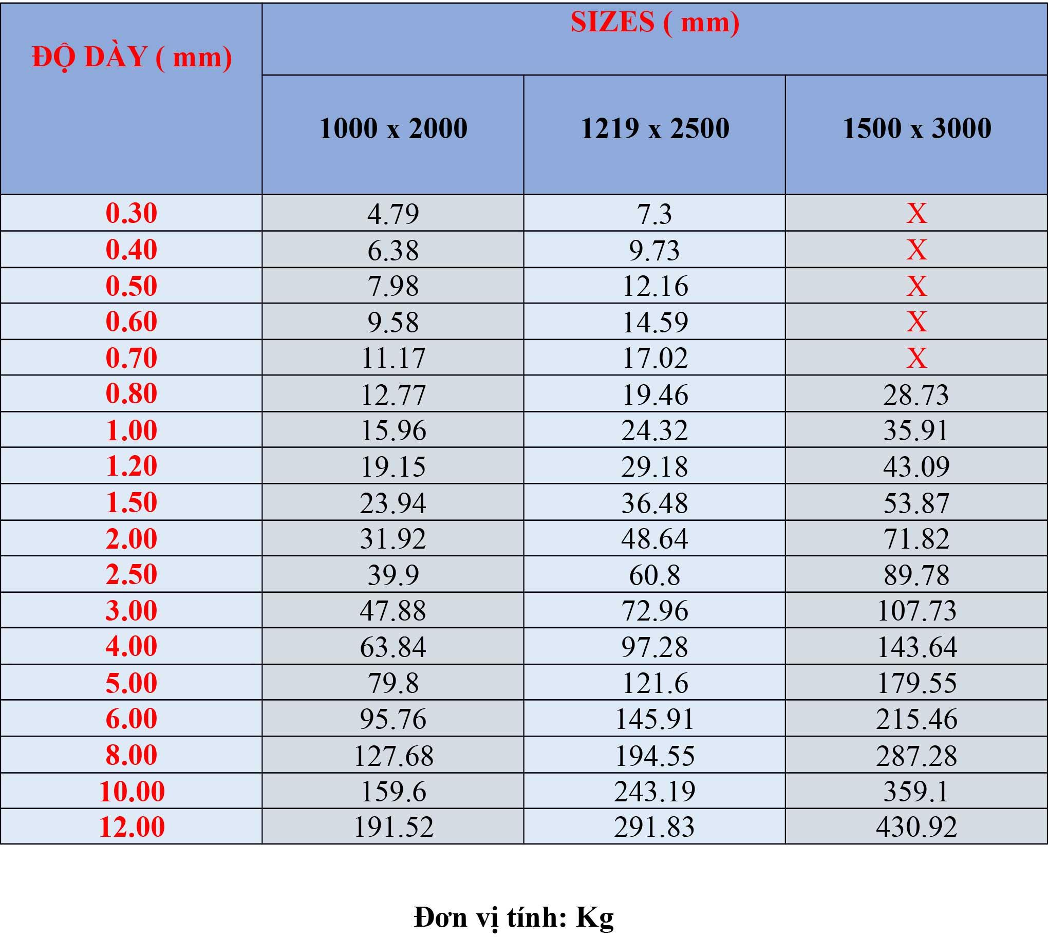 Bảng trọng lượng tấm inox 316/ 316L