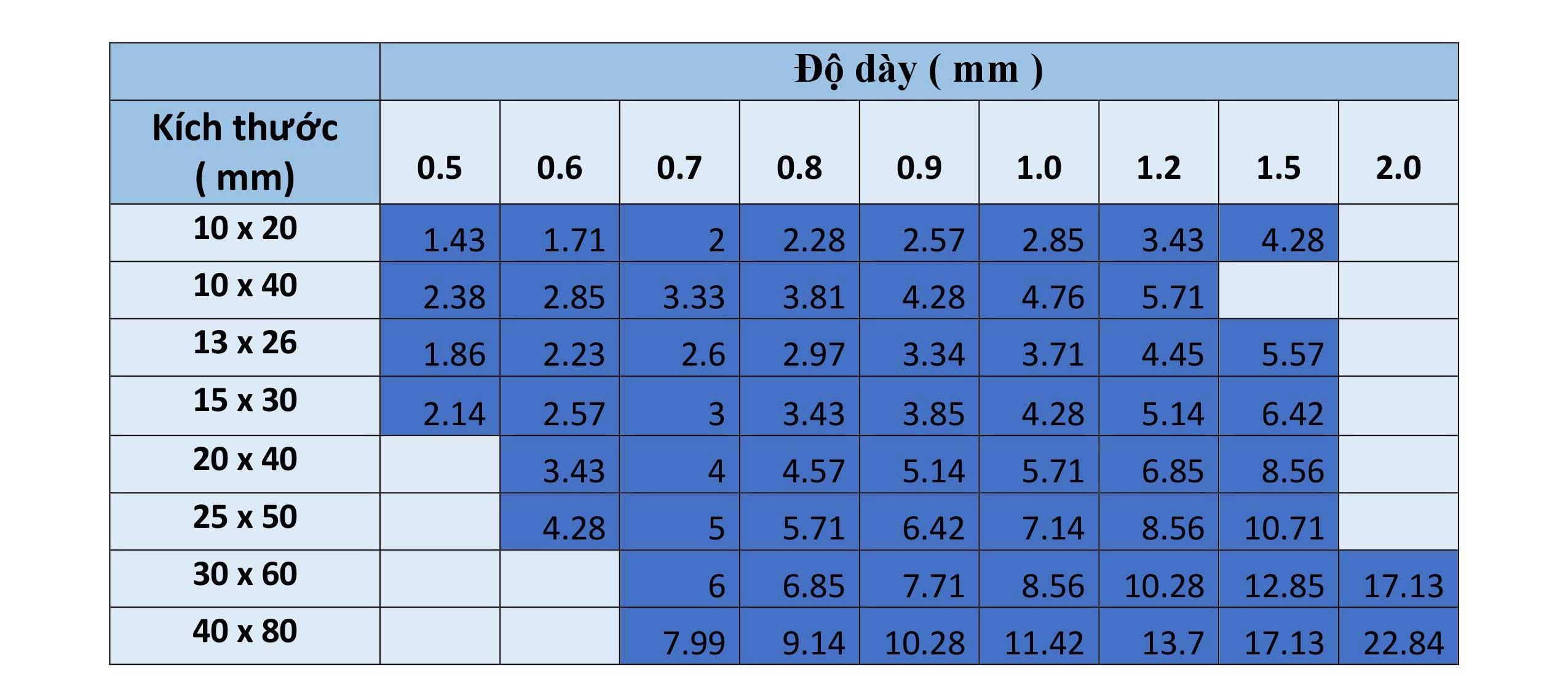 Bảng trọng lượng hộp inoxchữ nhật 304/304L: