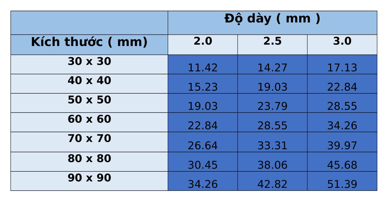 Bảng trọng lượnghộp inox vuông 304/304L