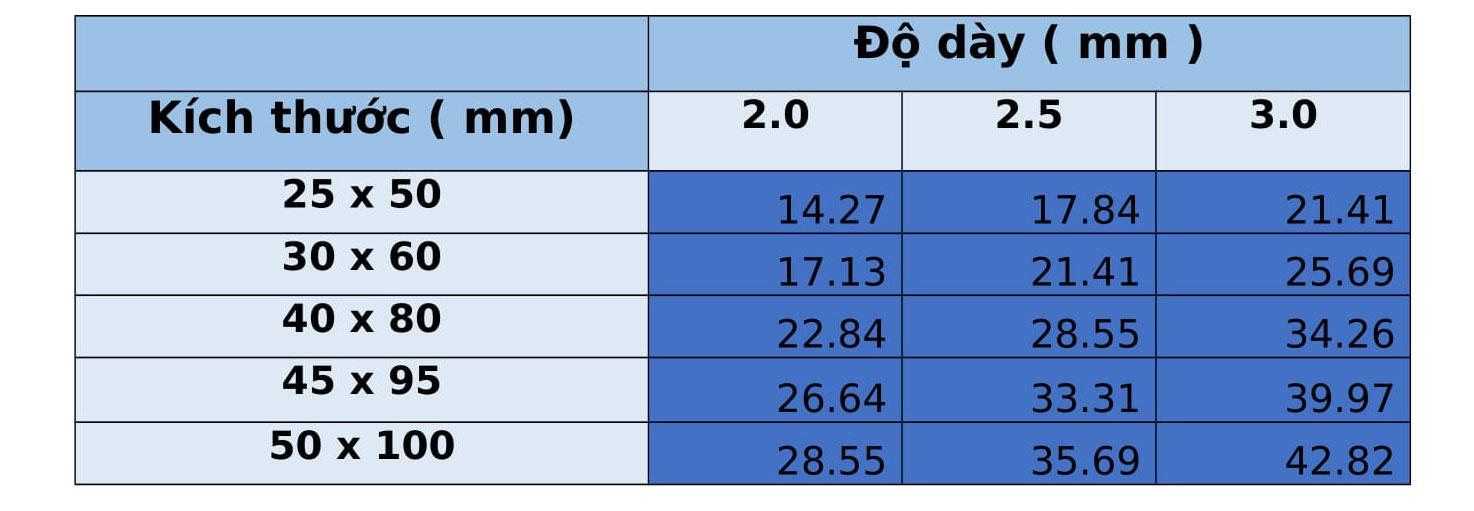 Bảng trọng lượng hộp inox chữ nhật 304/304L