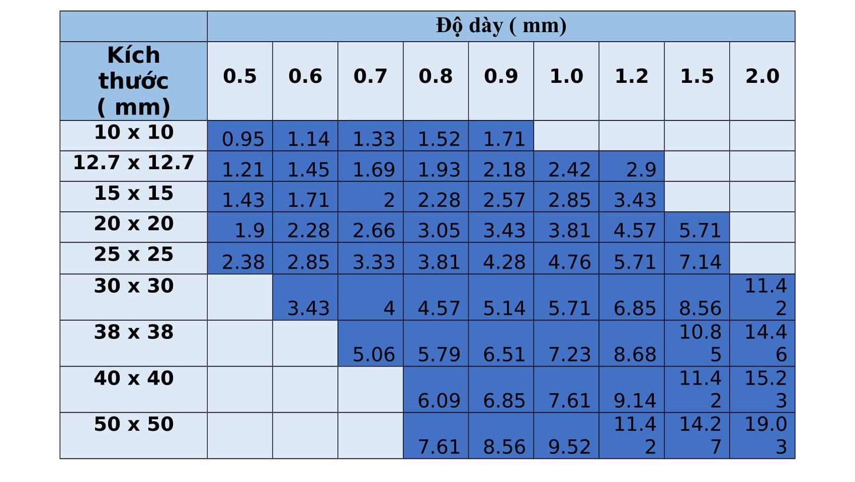 Bảng trọng lượng hộp inox vuông 201