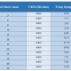 Bảng trọng lượng vuôngđặc inox 304/304L