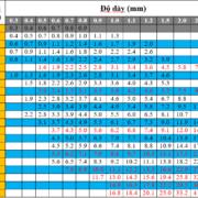 Bảng trọng lượng ống inox 201