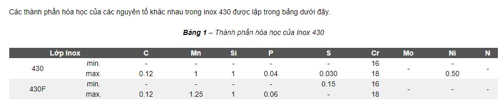 thành phần hóa học inox V 430